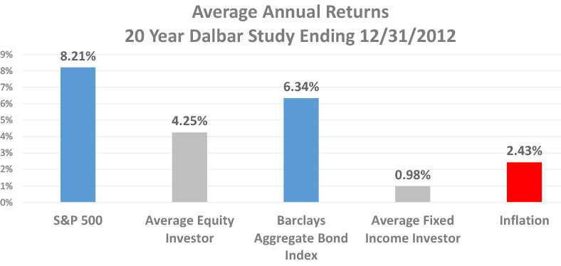 Annual average returns