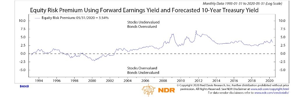 Chart: Equity Risk Premium Using Forward Earnings Yield and Forecasted 10-Year Treasury Yield