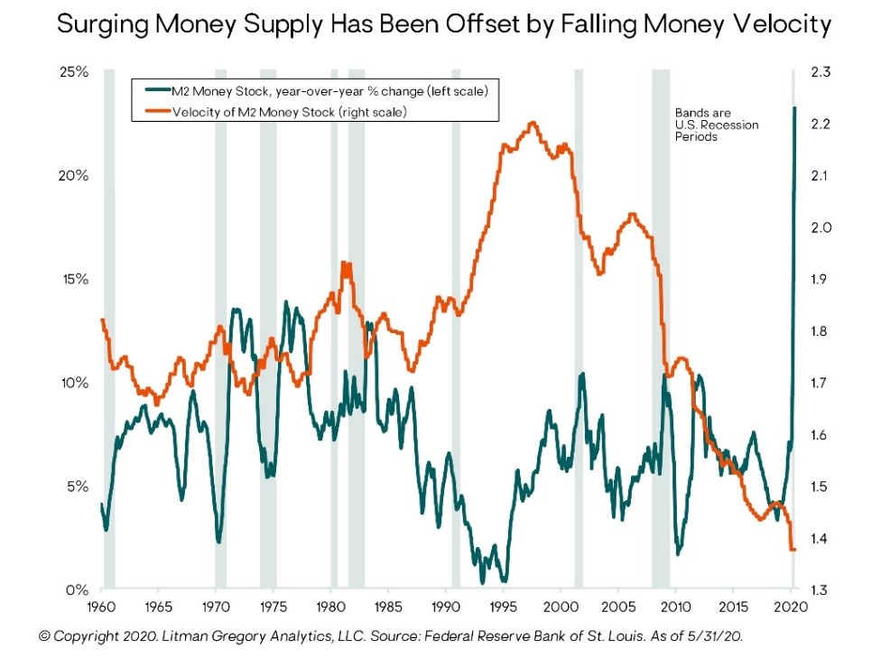 Chart - Surging Money Supply Has Been Offset by Falling Money Velocity