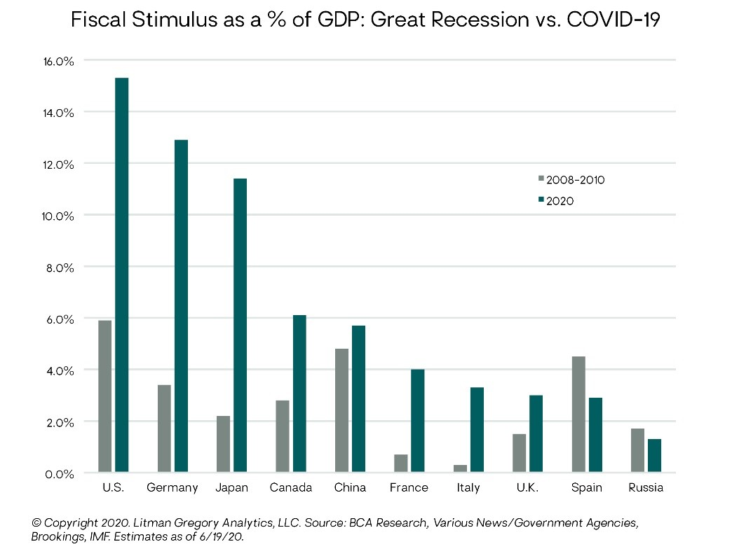 Chart - Fiscal Stimulus as a percentage of GDP, Great Recession versus COVID-19
