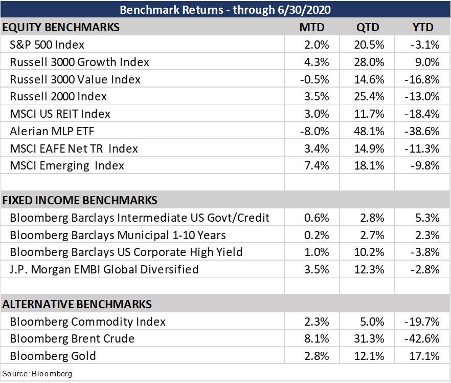 Benchmark Returns Chart
