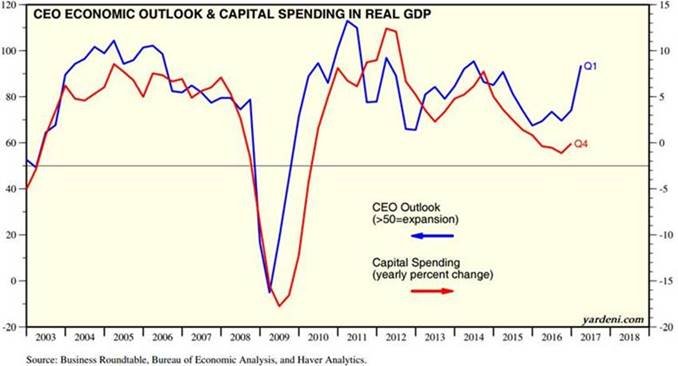CEO economic outlook & capital spending in real GDP