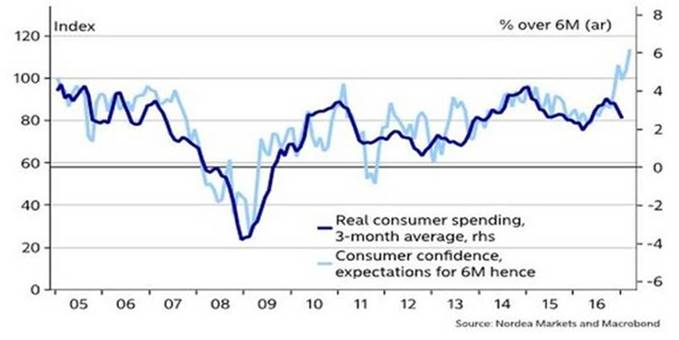 Consumer confidence and spending