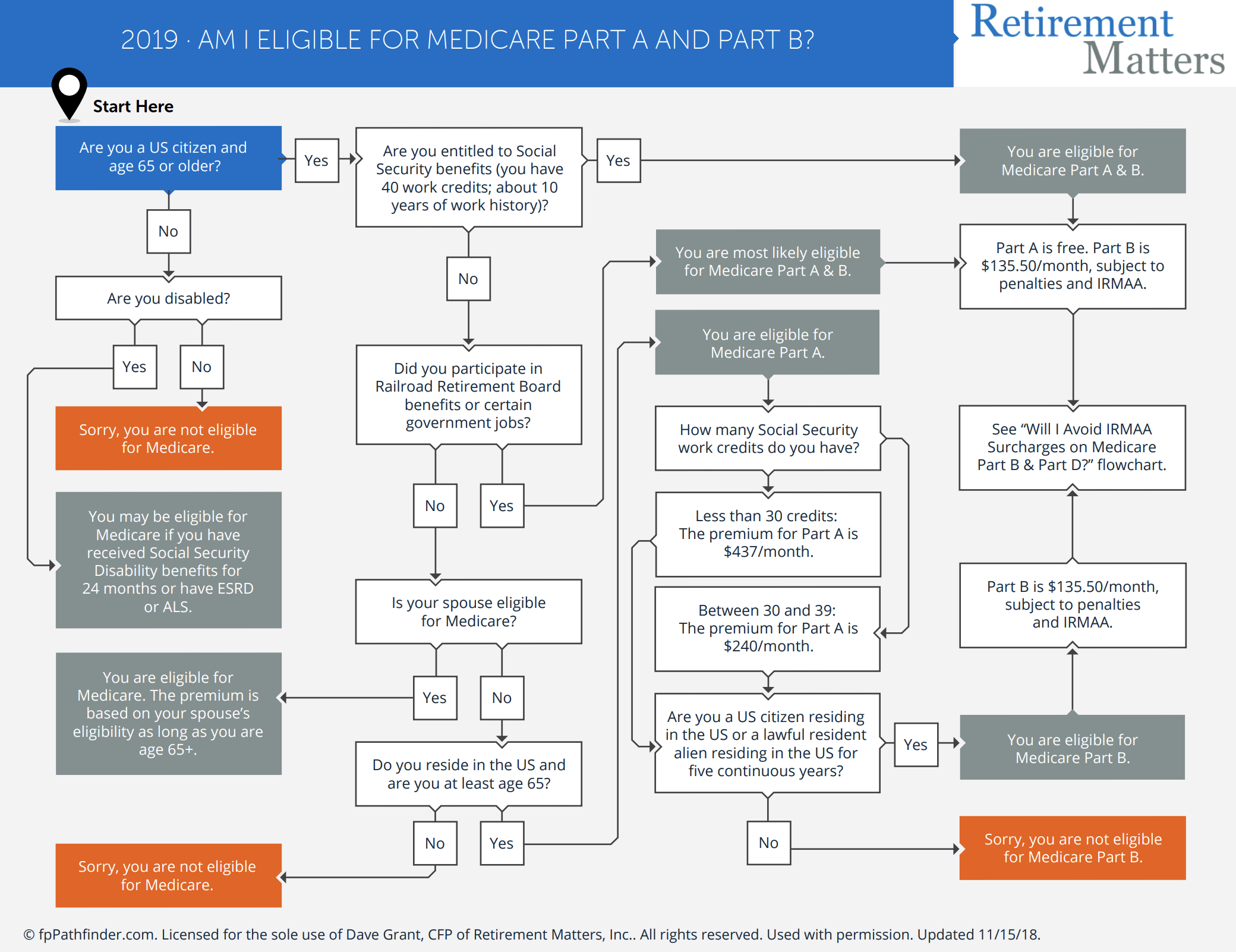 Am I Eligible for Medicare Part A and Part B? Thumbnail