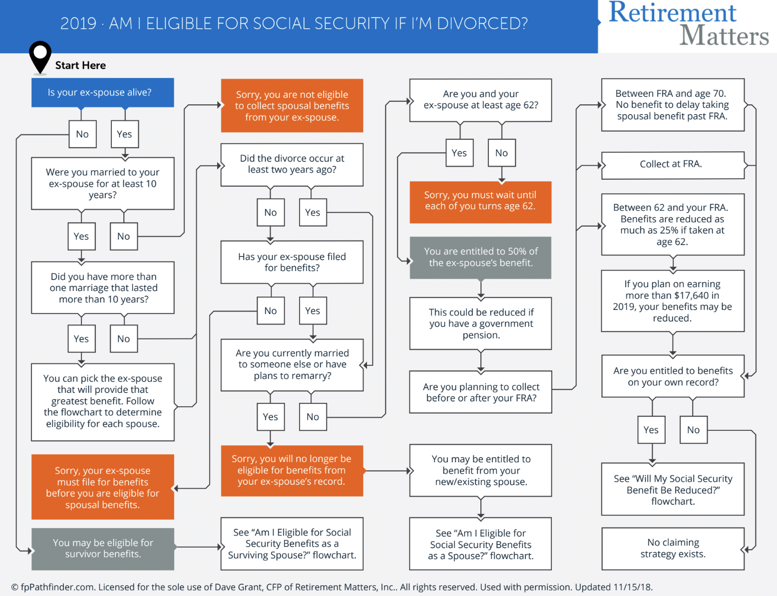 Am I Eligible for Social Security If I'm Divorced? Thumbnail