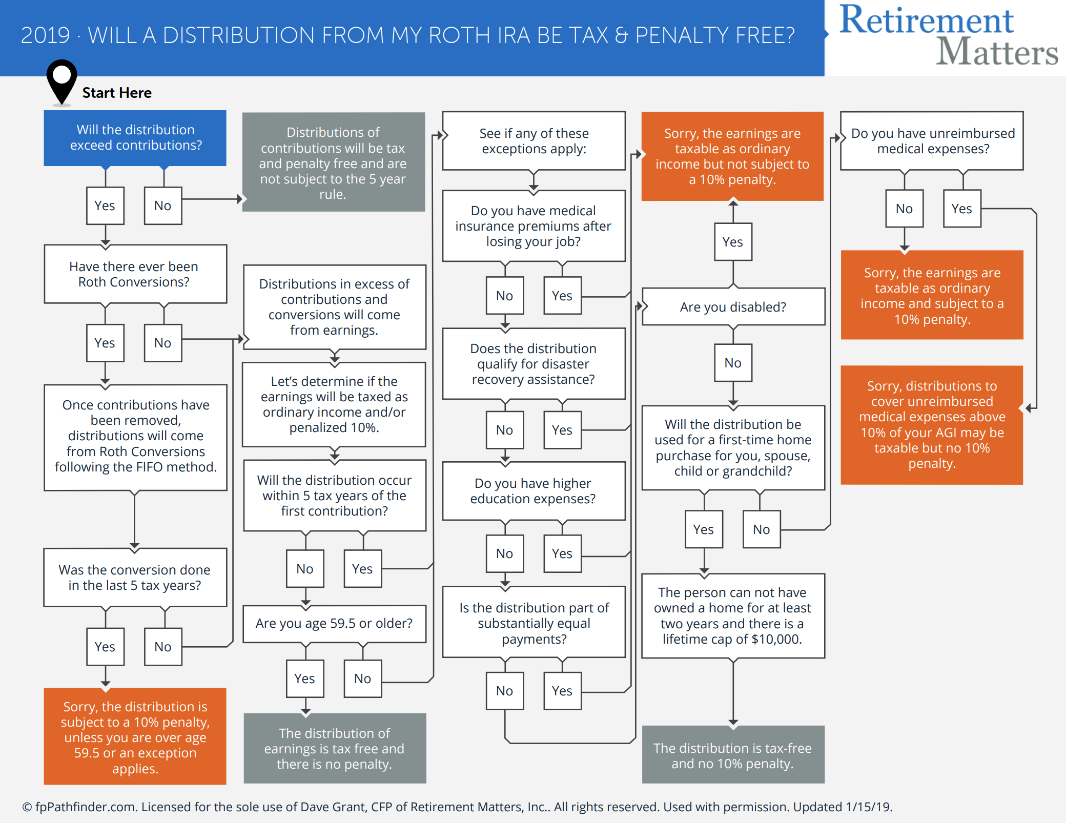 Will a Distribution From My Roth IRA Be Tax & Penalty Free? Thumbnail