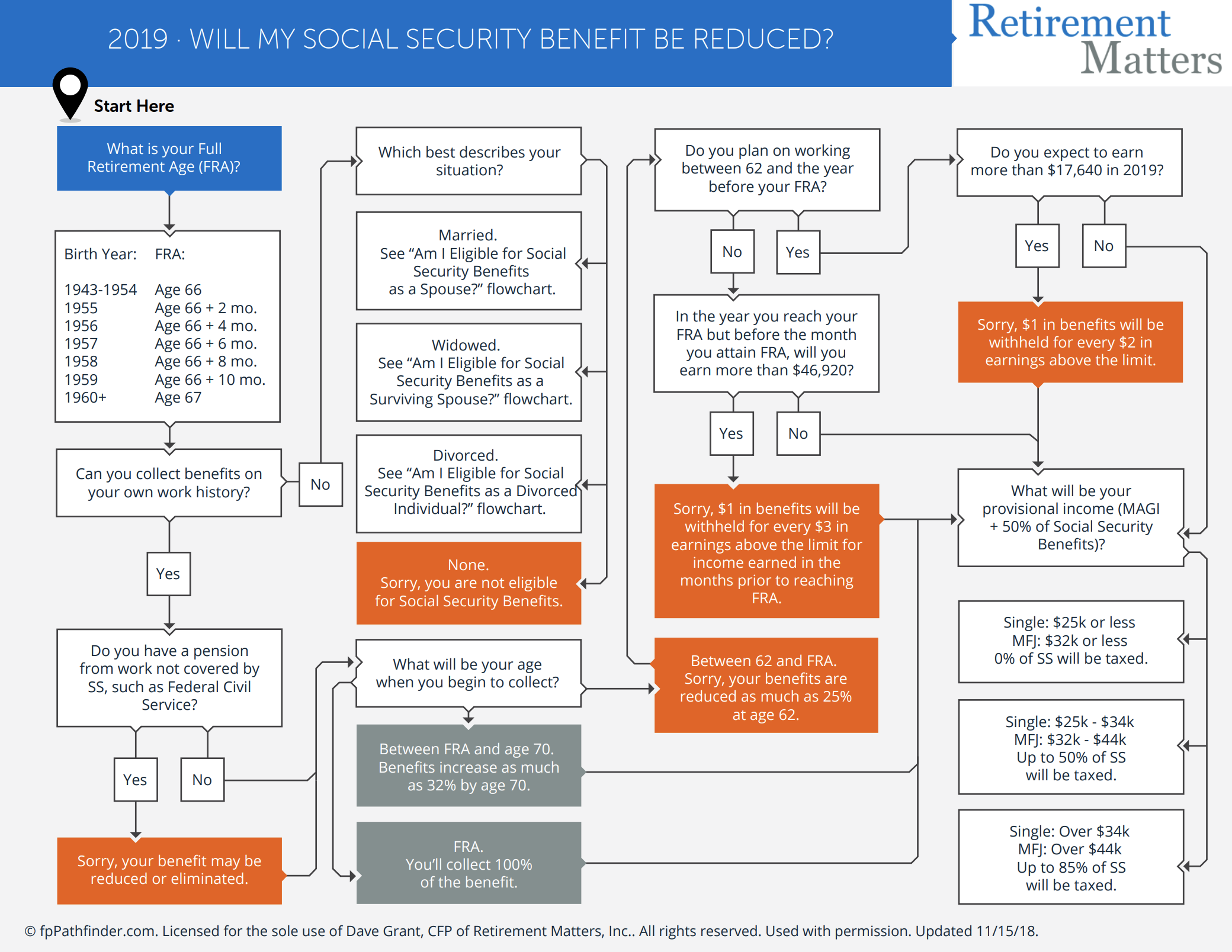 Will My Social Security Benefit Be Reduced? Thumbnail