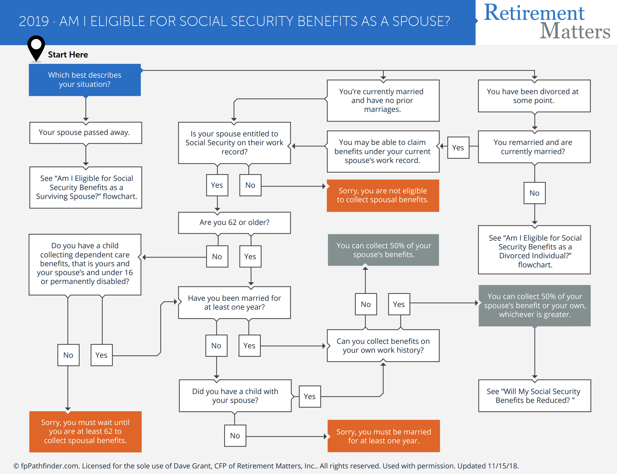 Am I Eligible for Social Security As a Spouse? Thumbnail