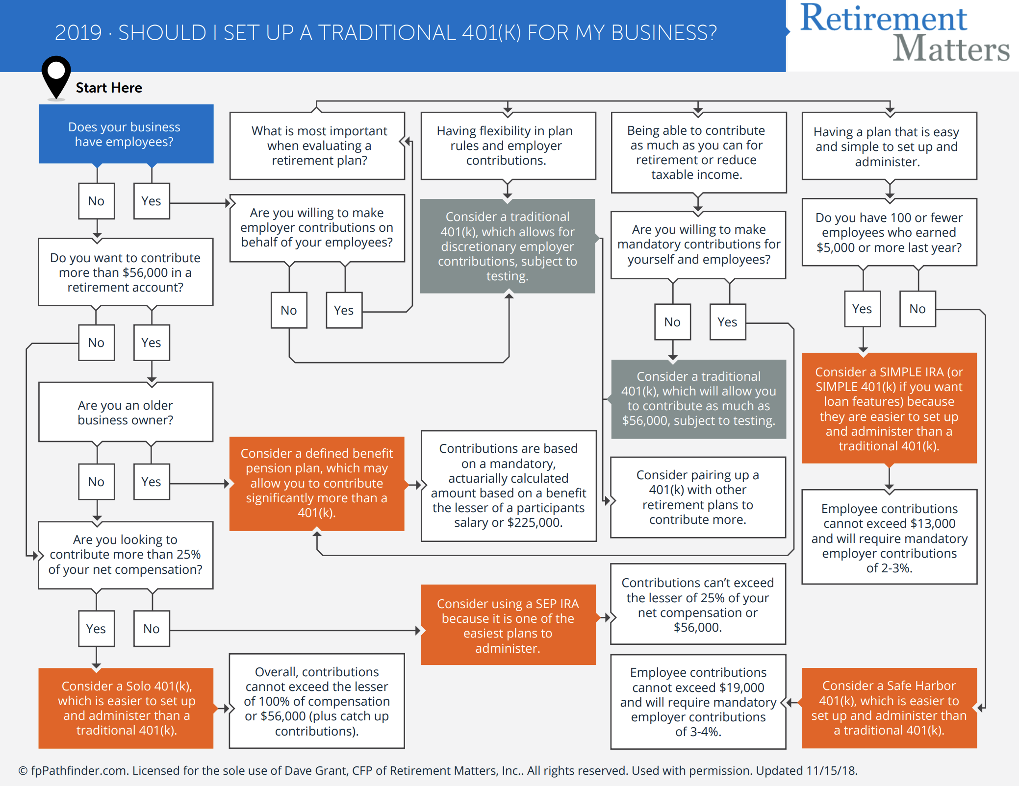 Should I Set Up a Traditional 401(k) For My Business? Thumbnail