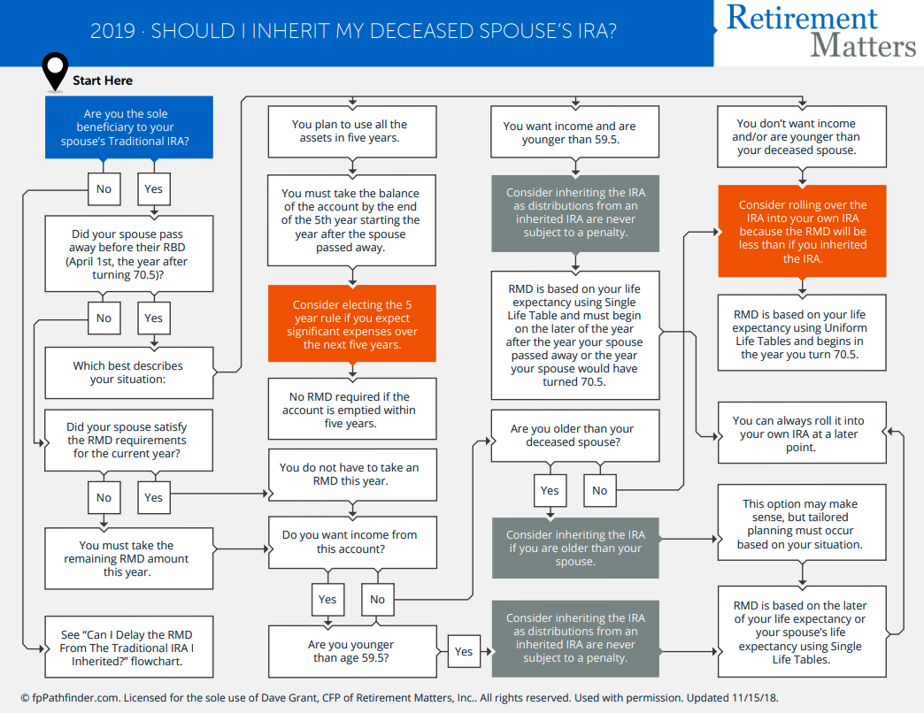 Should I Inherit My Deceased Spouse's IRA? Thumbnail