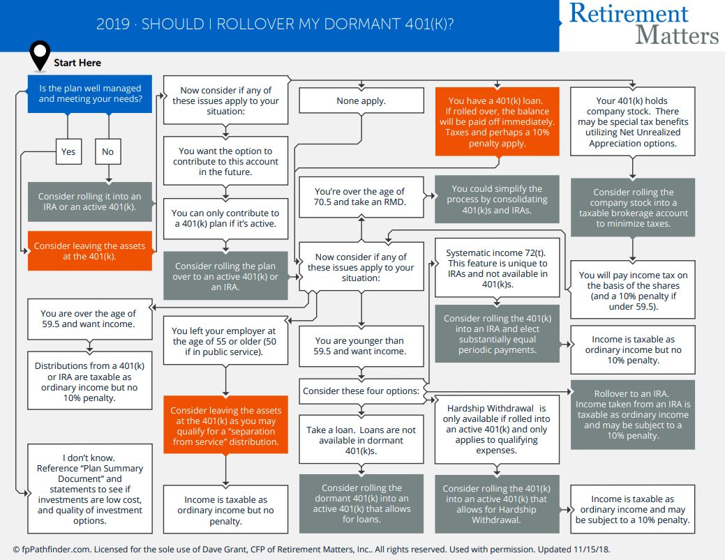 Should I Rollover My Dormant 401(k)? Thumbnail