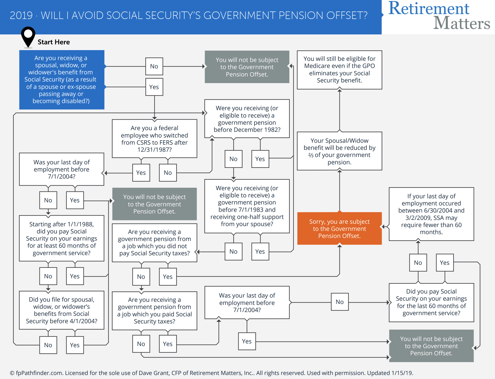 Will I Avoid Social Security's Government Pension Offset? Thumbnail