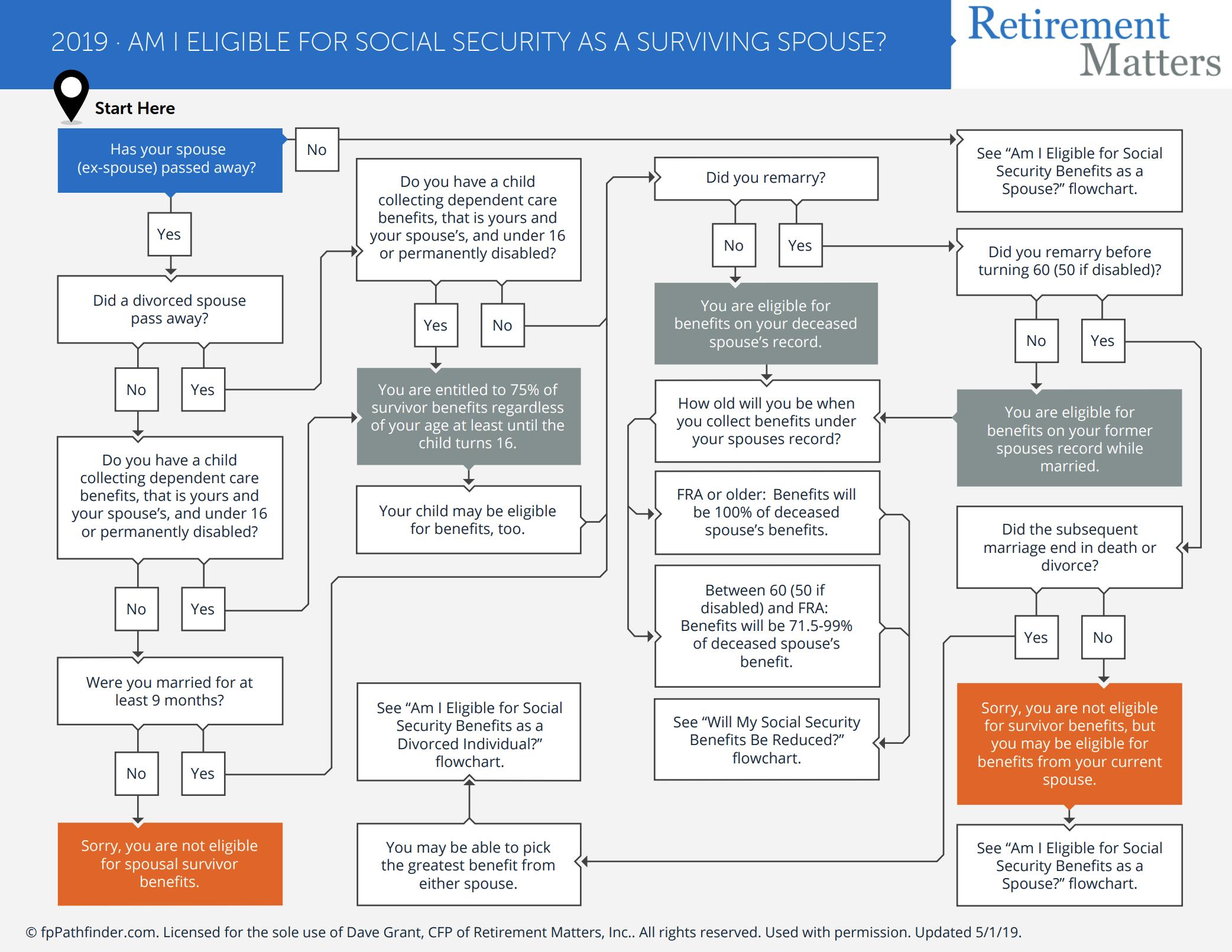 Am I Eligible for Social Security as a Surviving Spouse? Thumbnail