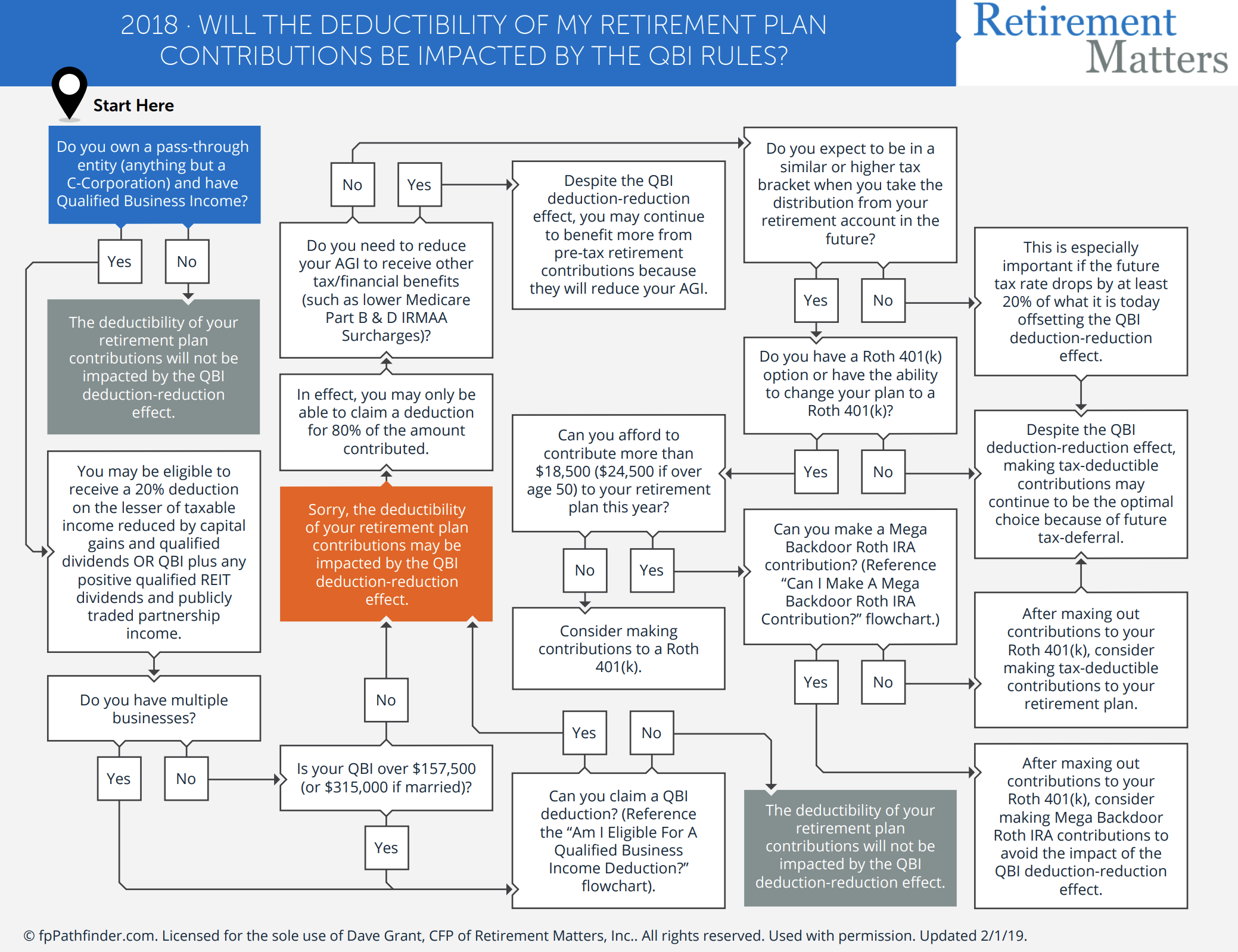 Will the Deductibility of My Retirement Plan Contributions Be Impacted By the QBI Rules? Thumbnail