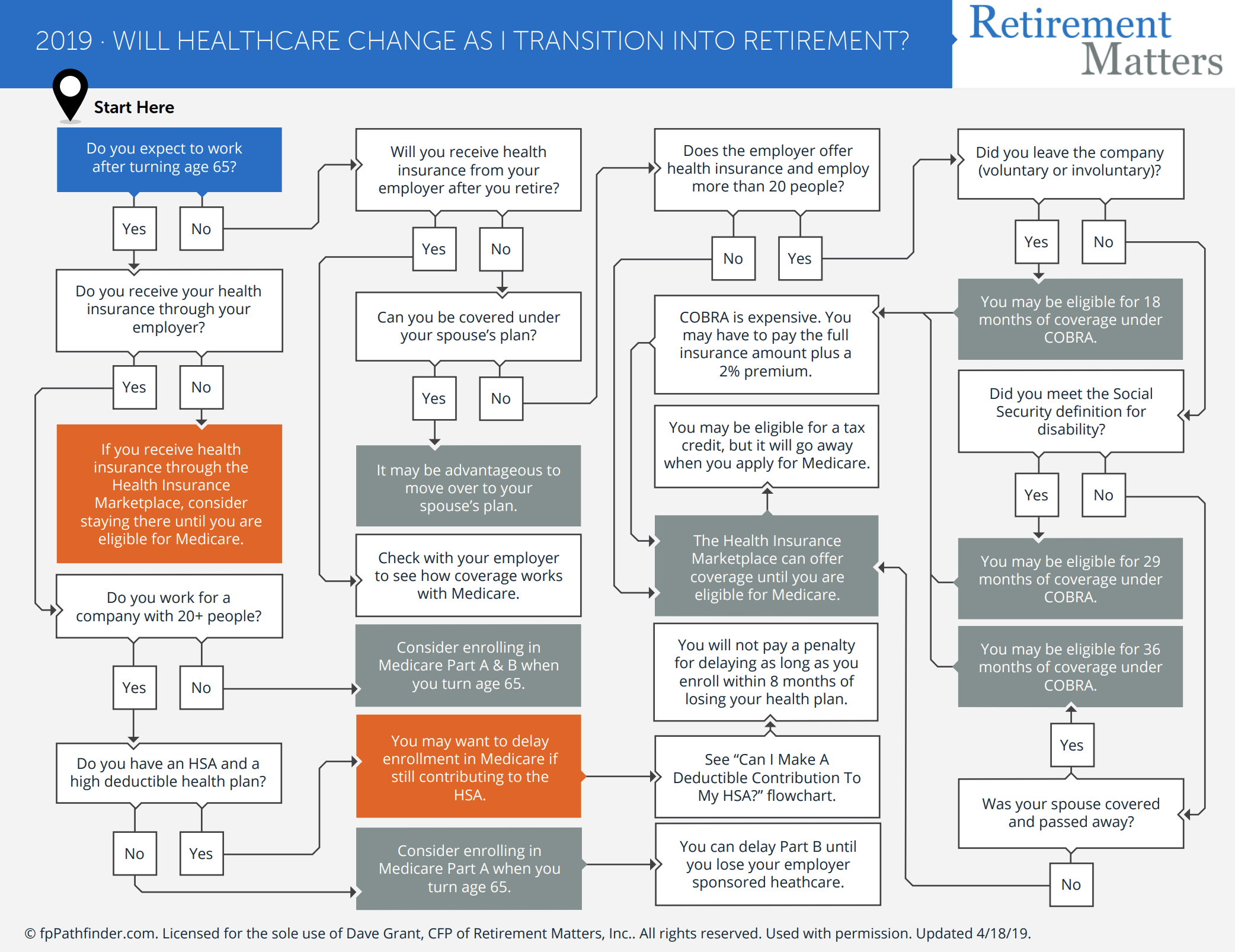 Will Healthcare Change As I Transition Into Retirement? Thumbnail