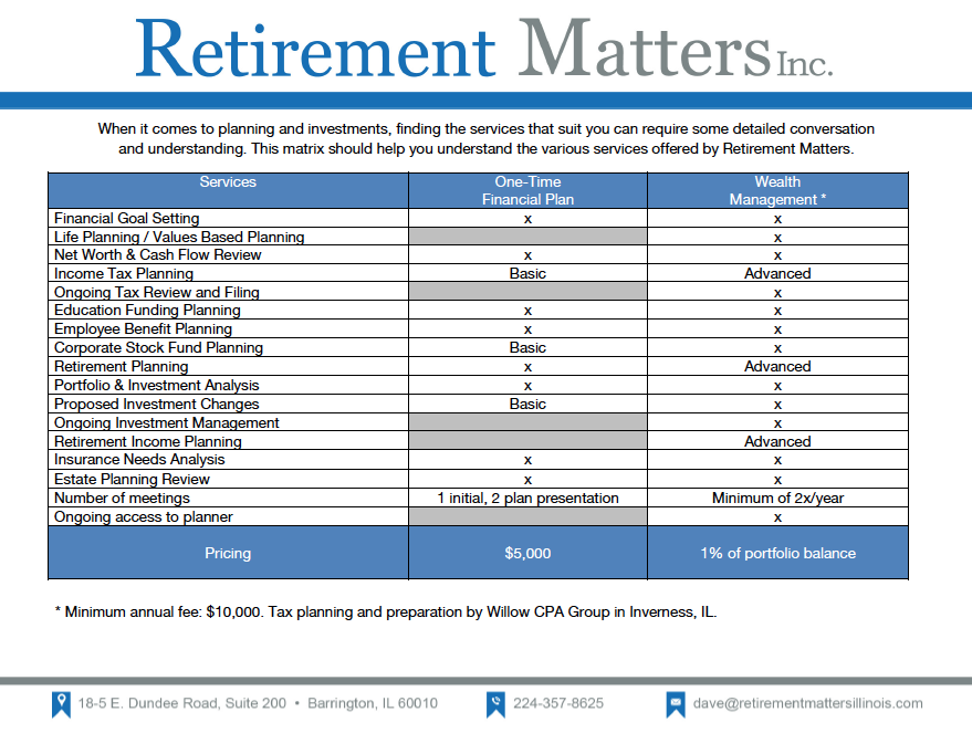 Retirement Matters Service Matrix