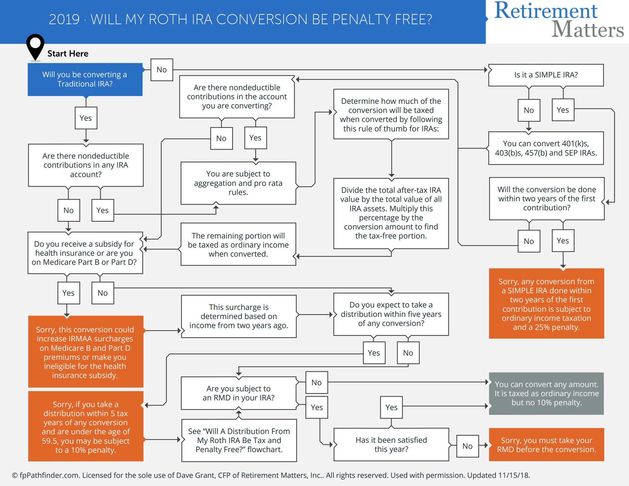 Will My Roth IRA Conversion Be Penalty Free? Thumbnail