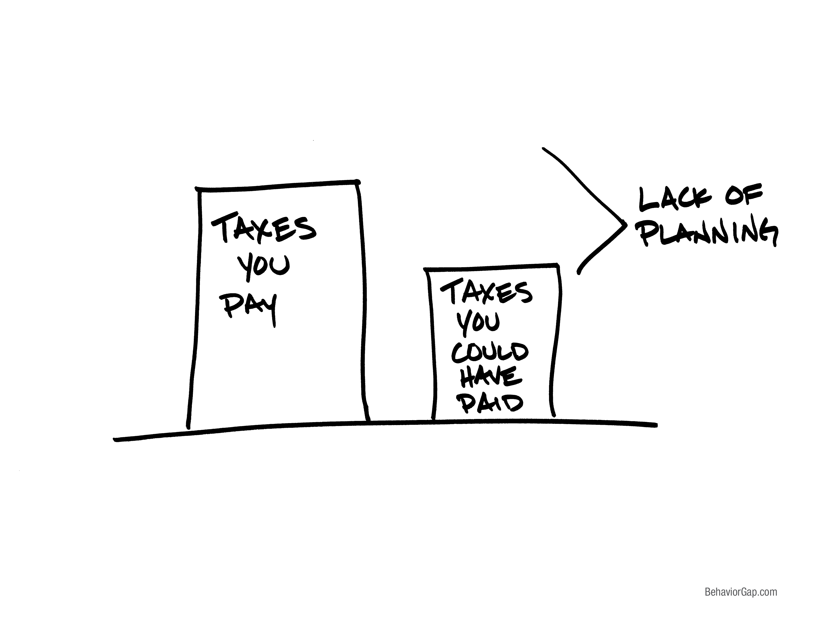 minimizing taxes of company stock IPO