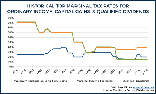 Can Capital Gains Push Me Into a Higher Tax Bracket? —