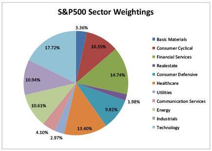 http://www.vestin.com.au/wp-content/uploads/2014/09/S-P500-sector-weightings.jpg
