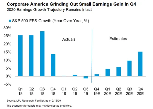 corporate-america-grinding-out-small-earnings-gain-in-q4