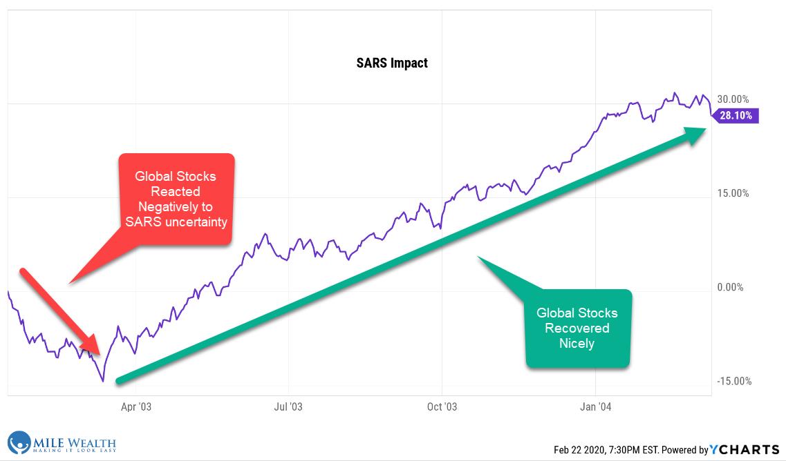 SARS Impact Graph