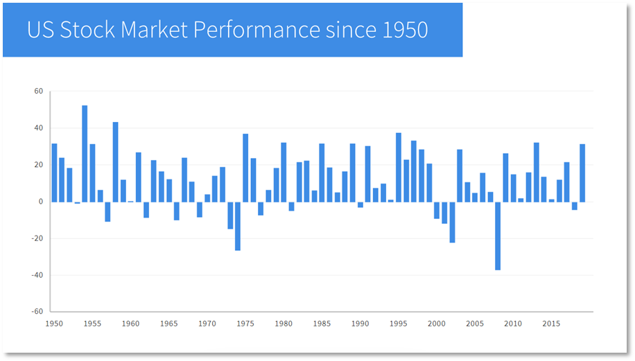 Stock Market Performance since 1950