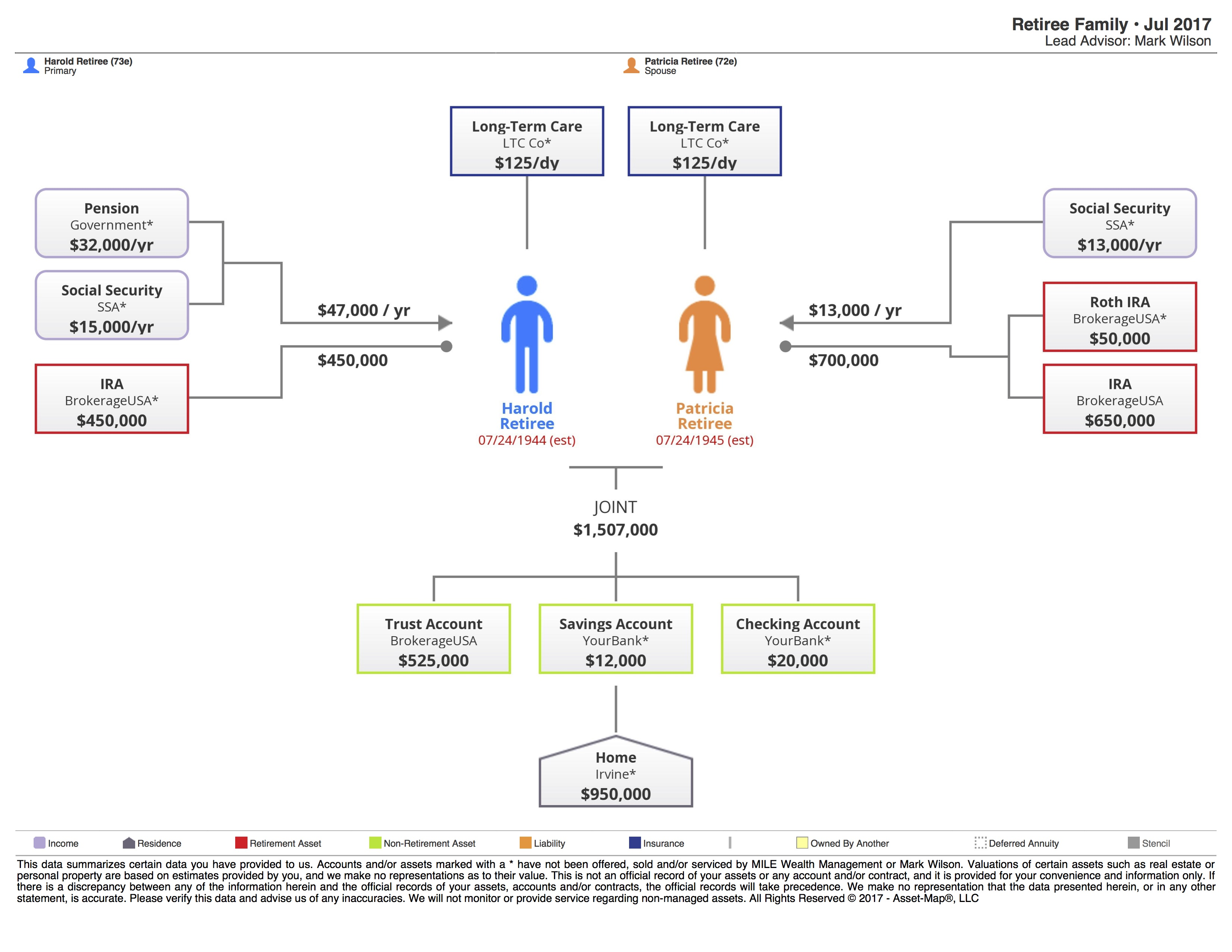Asset map couple in retirement