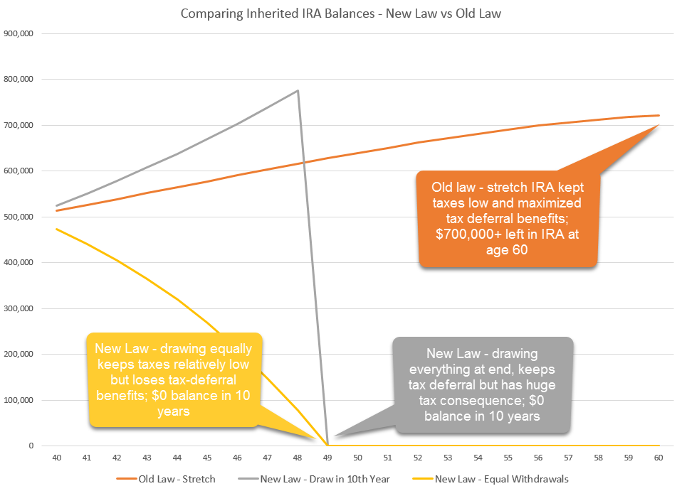 Inherited IRA balances before and after new law