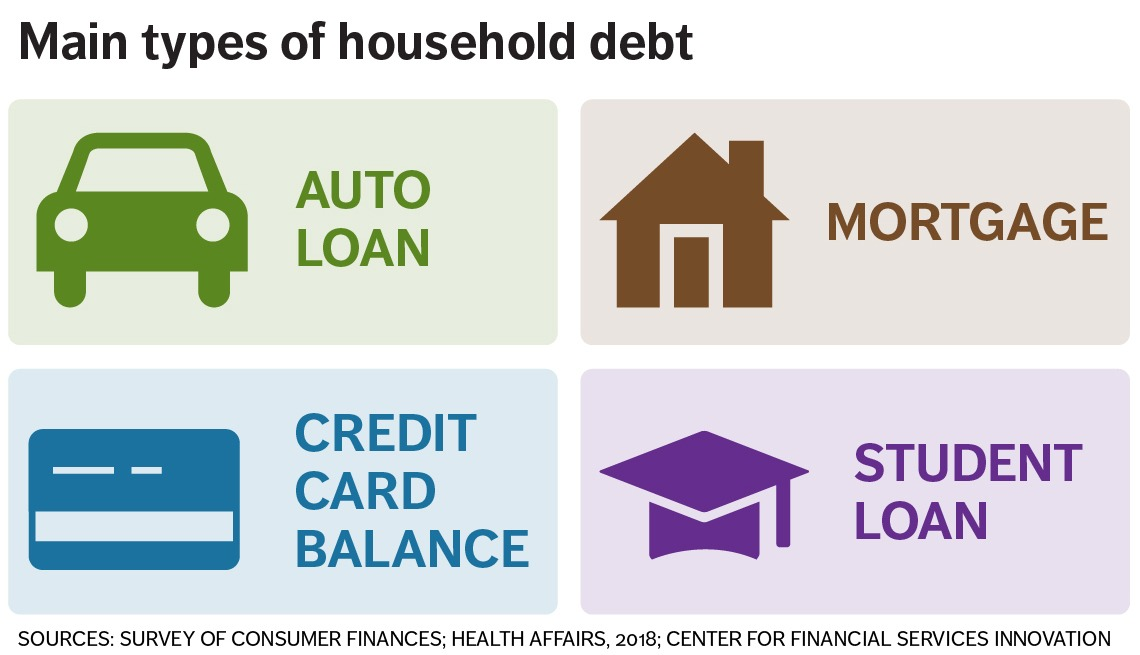 four main types of household debt are auto loans, mortgage, credit card balances, and student loans