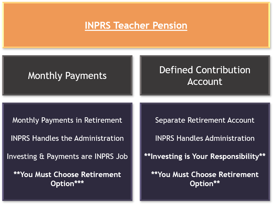 Indiana Teacher Pension