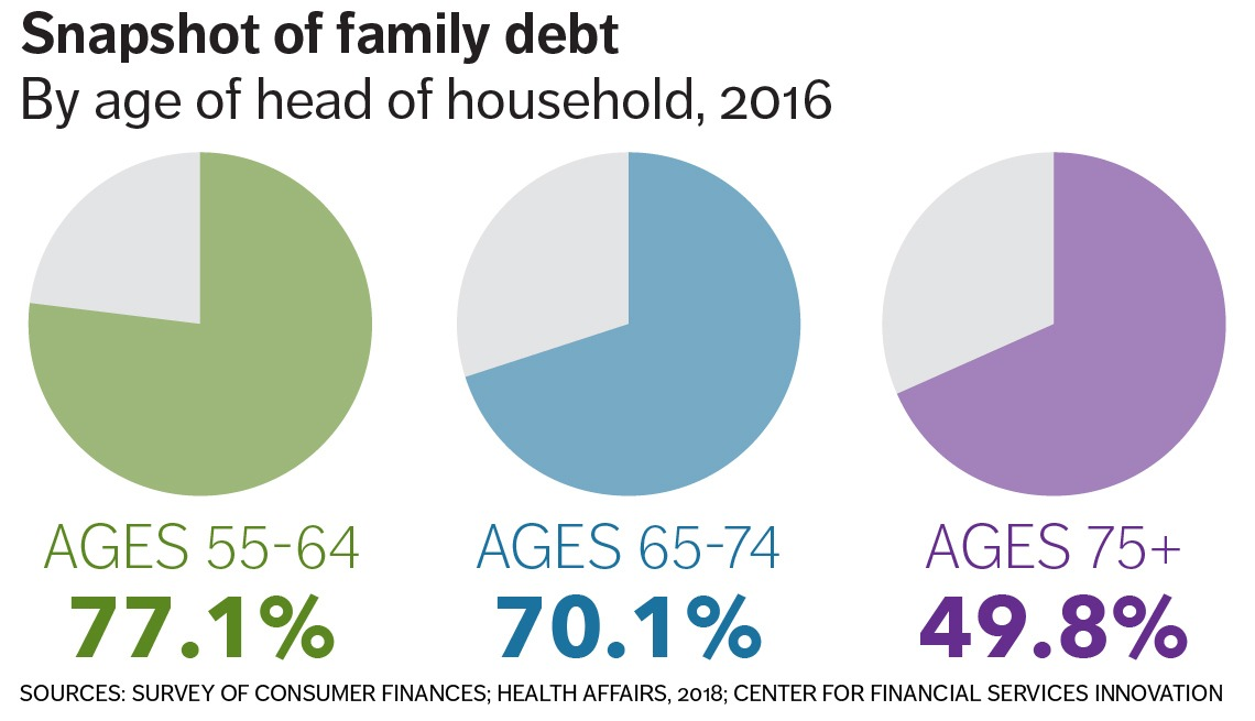 charts showing percentages of family debt for head of households 55 and over