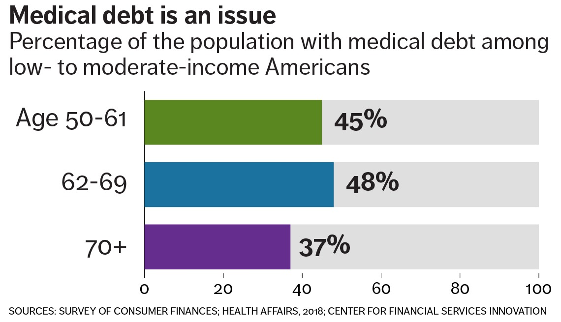 chart showing that 45 percent of people ages 50-61, 48 percent aged 62-69, and 37% aged 70 plus have medical debt