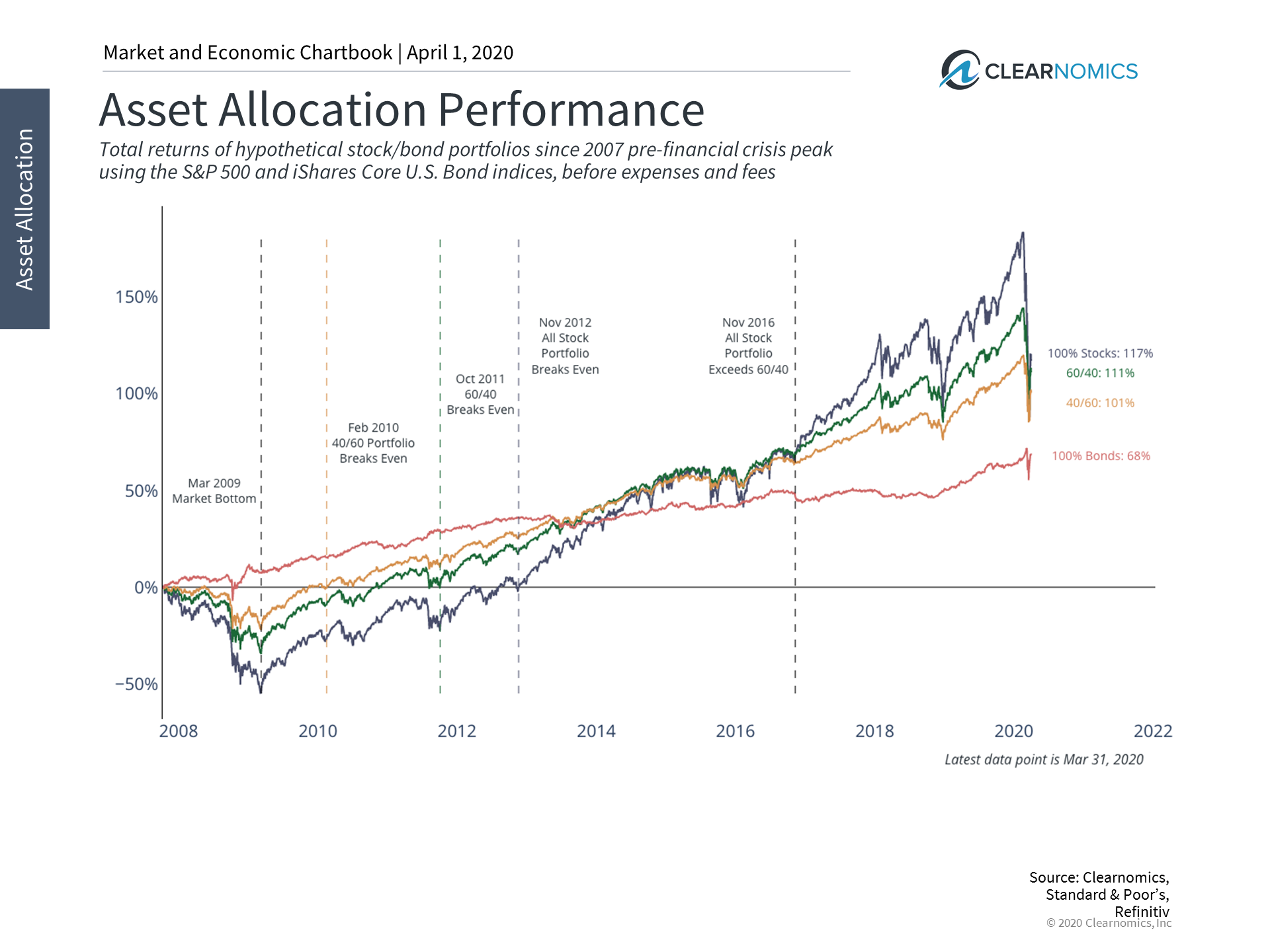7 Insights to Help Investors Navigate Bear Markets in Q2 and Beyond Thumbnail