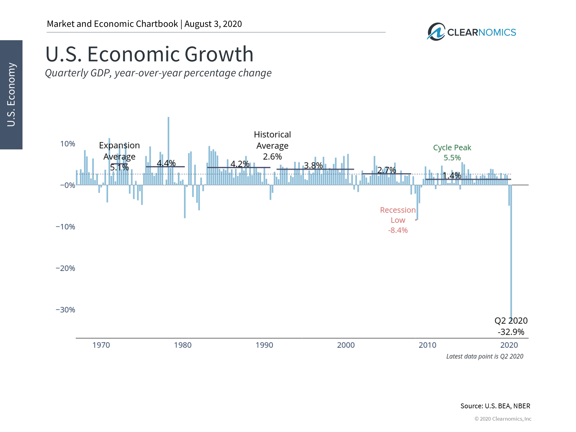 What the Worst GDP Decline in History Means for Investors Thumbnail