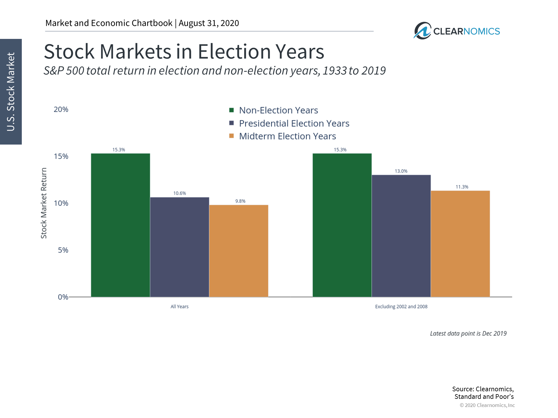 How Do Presidential Elections Affect the Stock Market? Thumbnail