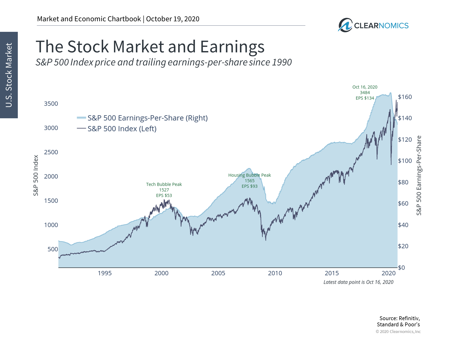 How a Two-Year Earnings Recession Affects Investors Thumbnail