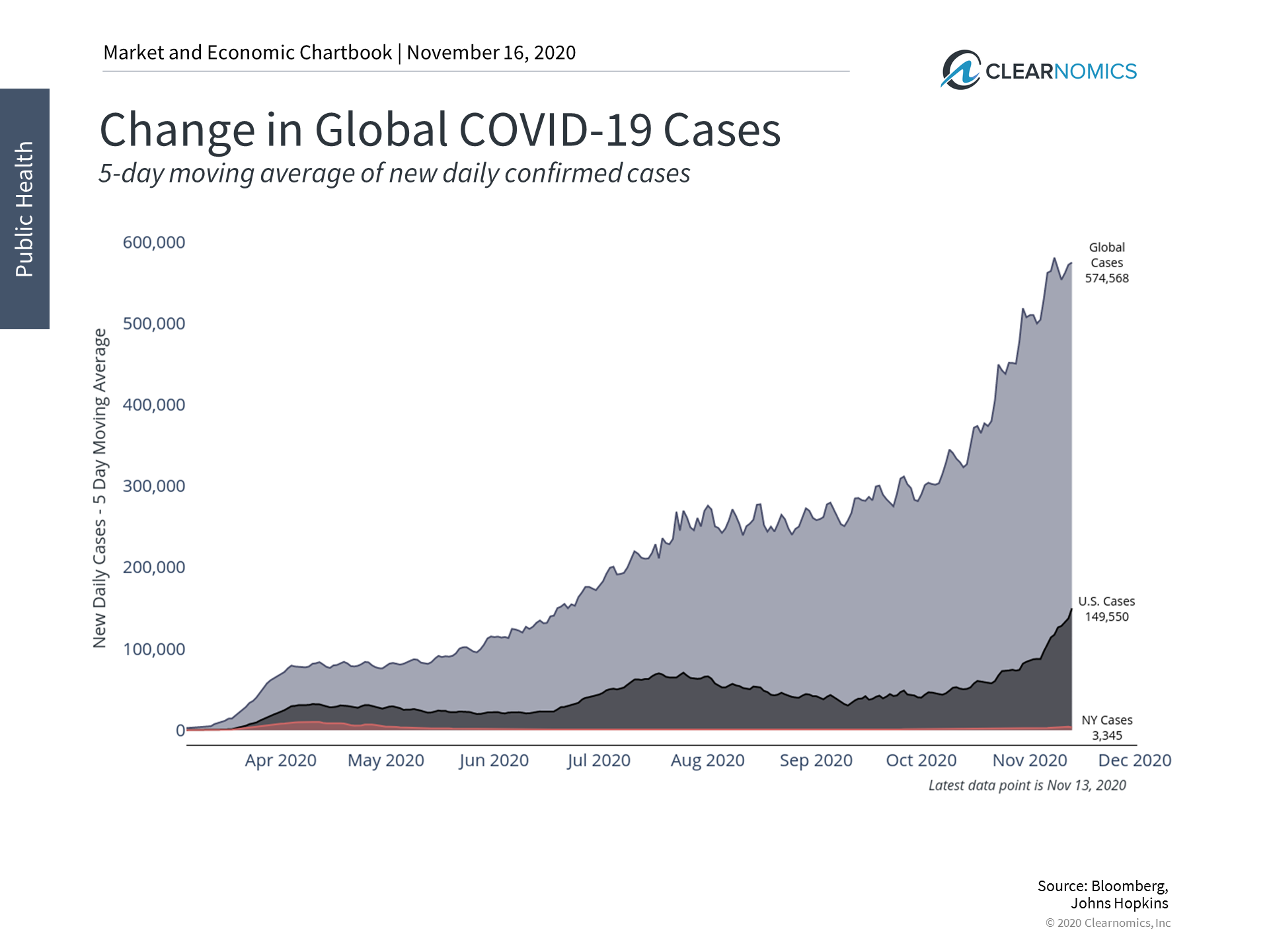 How Investors Should React to Rising COVID-19 Cases Thumbnail