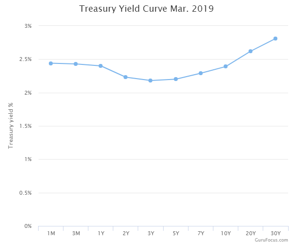 Treasury Yield Curve March 2019