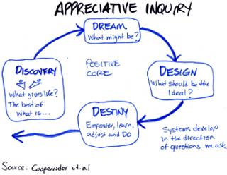 appreciative inquiry, Cooperrider
