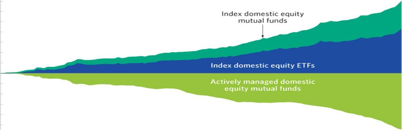 Mutual Funds, Index Funds and ETFs Investors need to know the differences Thumbnail