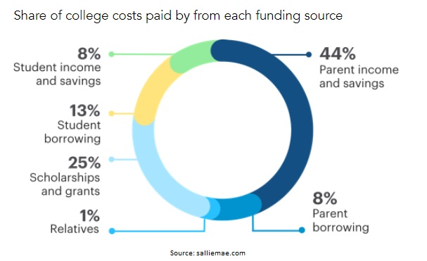 Graph from SallieMae.com showing how families plan to pay for college.