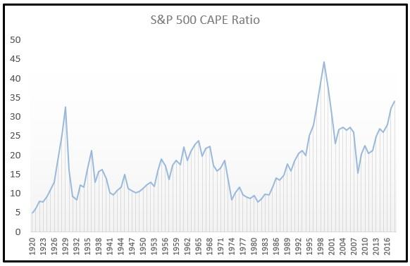 Shiller PE CAPE Ratio Chart