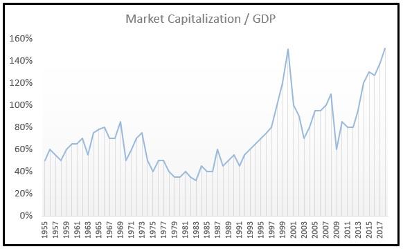 Market Capitalization to GDP Chart