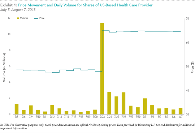 price movement and daily volume for shares of us-based health care provider