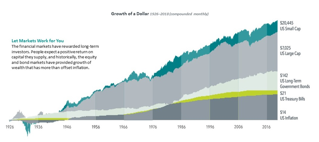 financial advisor Austin Texas, growth of a dollar 1926-2017, gap financial services