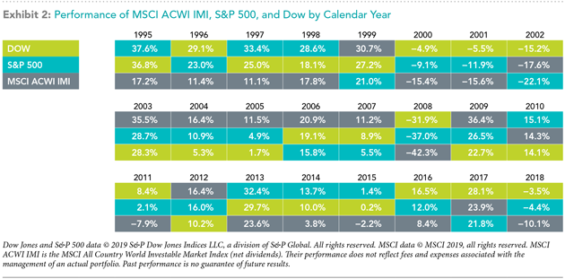 performance of MSCI ACWI IMI S&P 500 & Dow 1995-2018