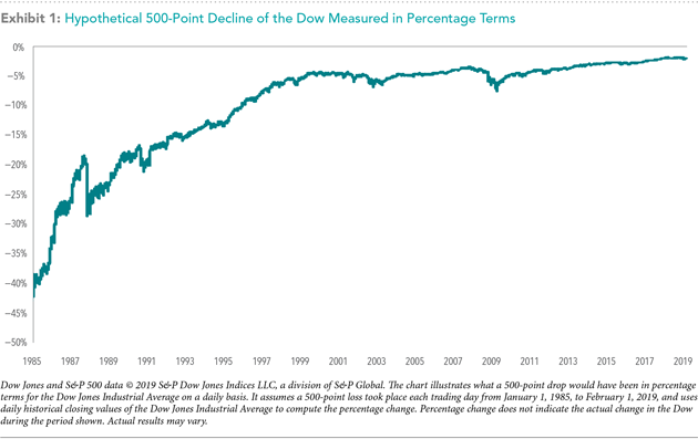 500-point decline of the Dow measured in percentage terms