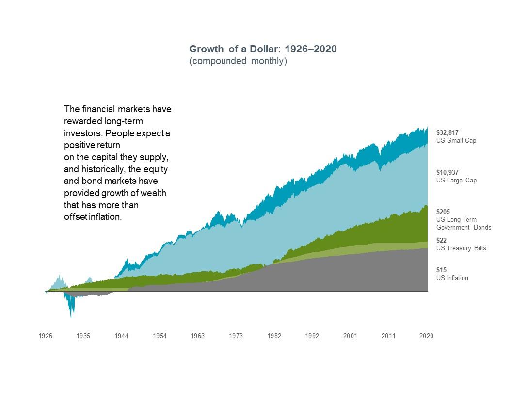 financial advisor Austin Texas, growth of a dollar 1926-2017, gap financial services