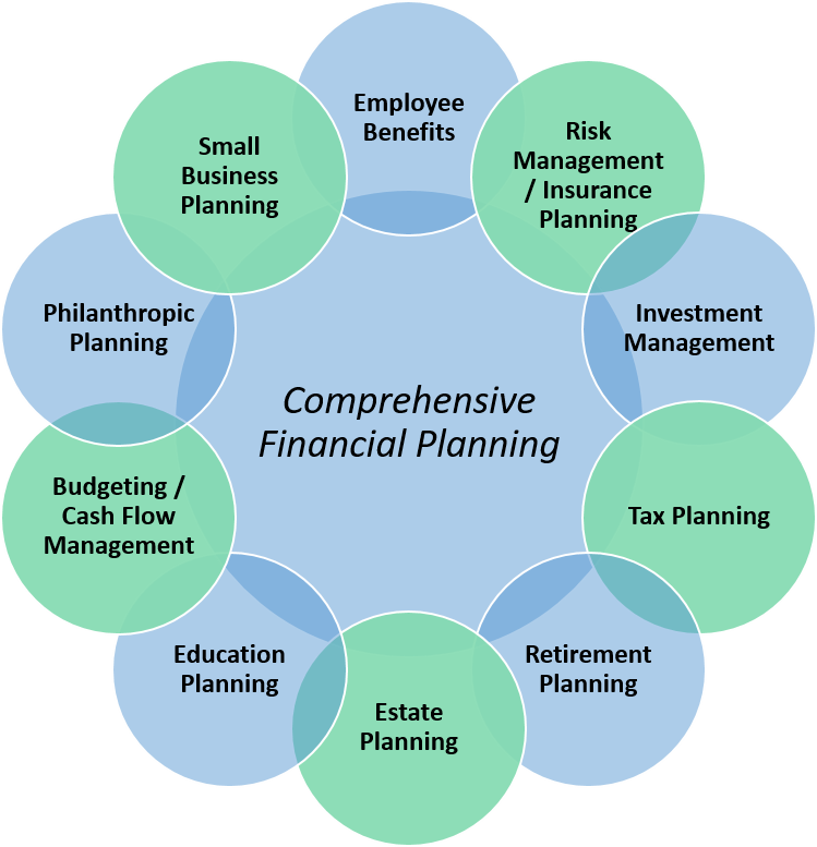 Comprehensive Financial Planning graphic